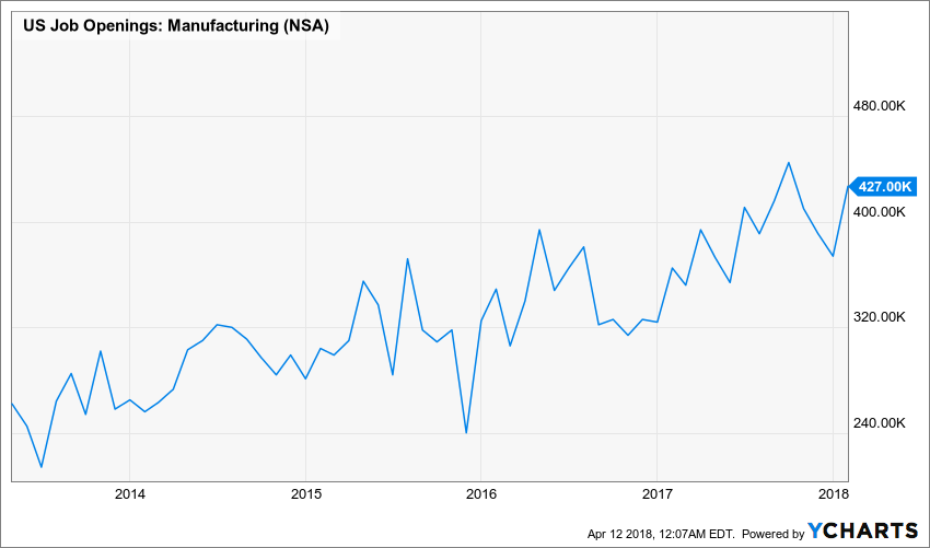 Chart showing the Increase in Manufacturing Job Openings over 5 years