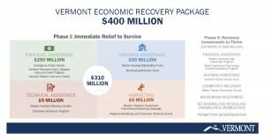 Vermont Economic Recovery Relief Package unveiled