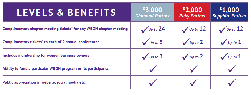 WBON partner levels 1